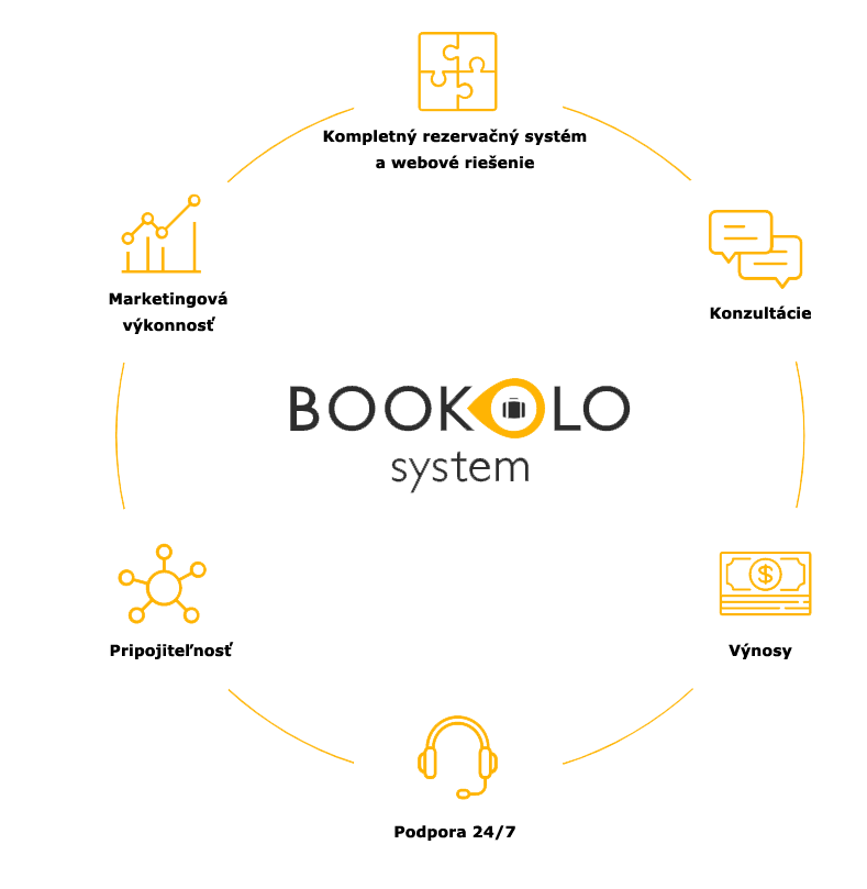 Bookolo systém