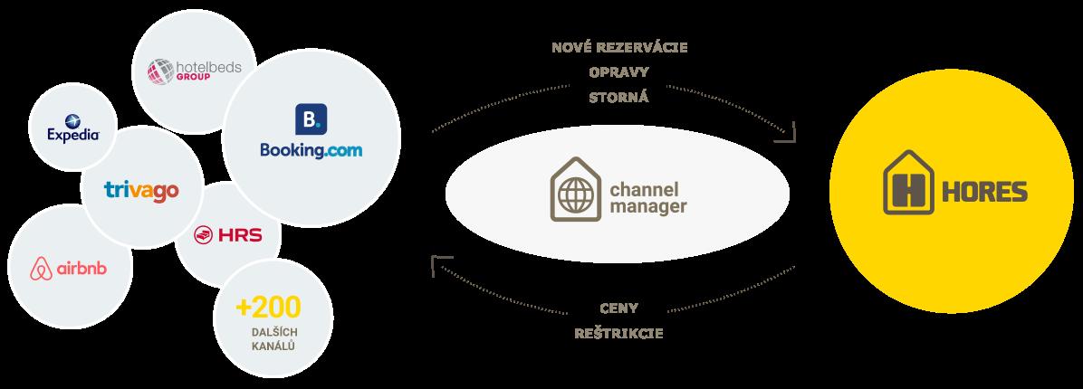 Hores channel management